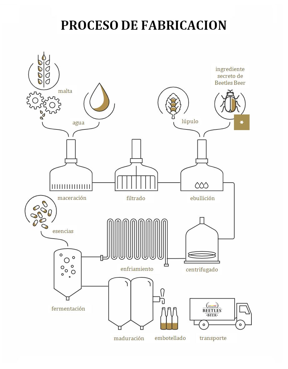 Proceso de elaboración de la cerveza con proteínas de insectos